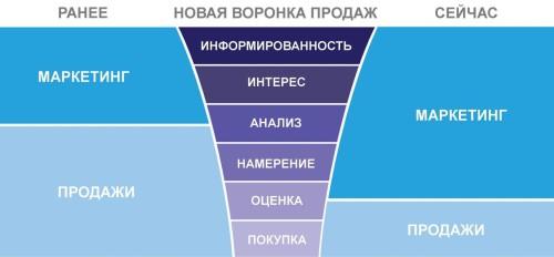 Схема воронки продаж