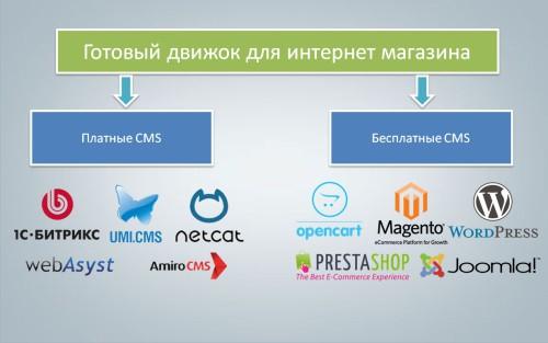 Платные и бесплатные CMS (движки, скрипты) для интернет-магазинов